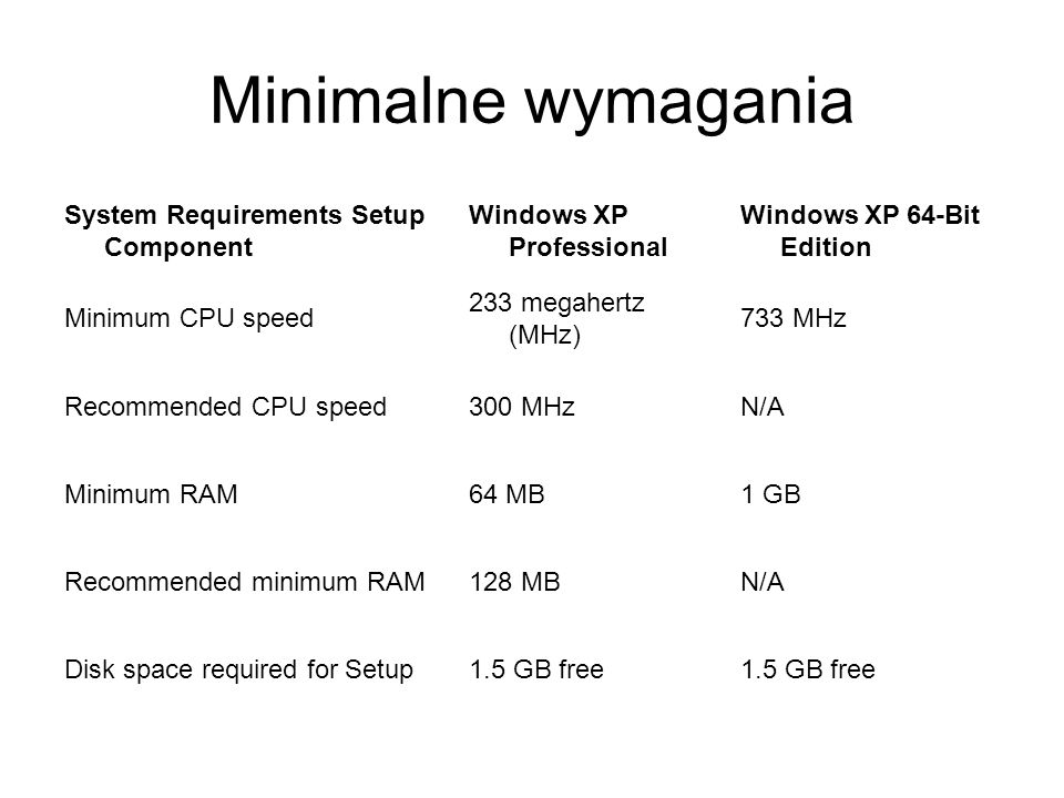 Minimalne wymagania System Requirements Setup Component
