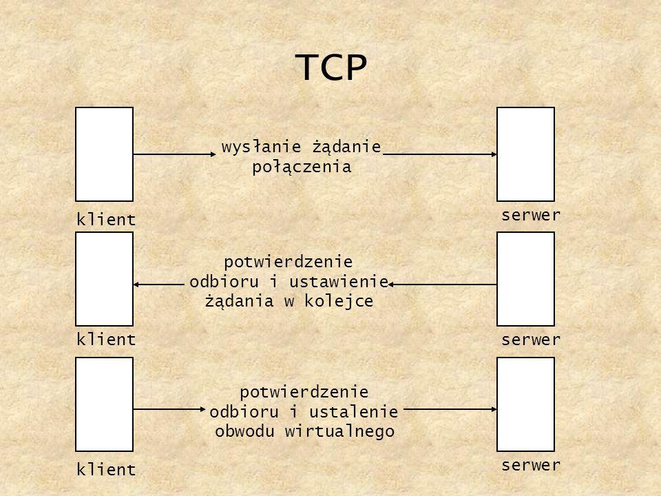TCP wysłanie żądanie połączenia serwer klient