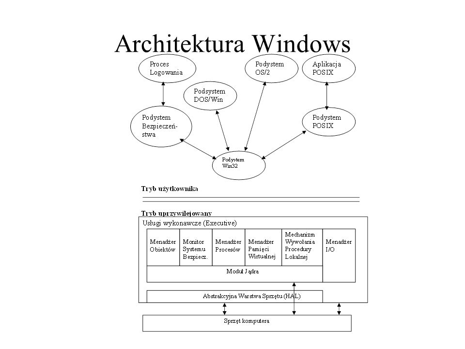 Architektura Windows