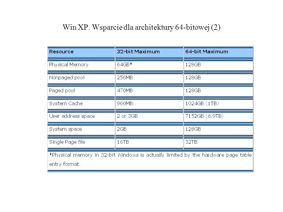 Win XP. Wsparcie dla architektury 64-bitowej (2)