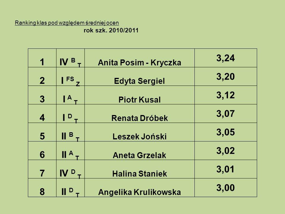 Ranking klas pod względem średniej ocen