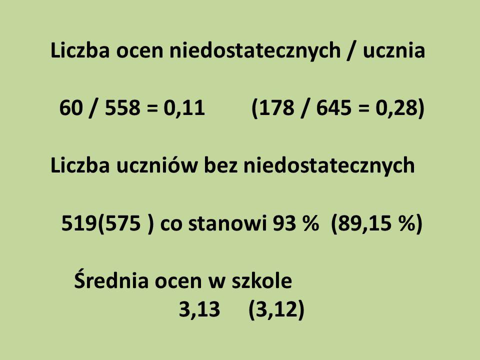 Liczba ocen niedostatecznych / ucznia