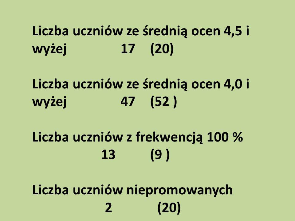 Liczba uczniów ze średnią ocen 4,5 i wyżej 17 (20)
