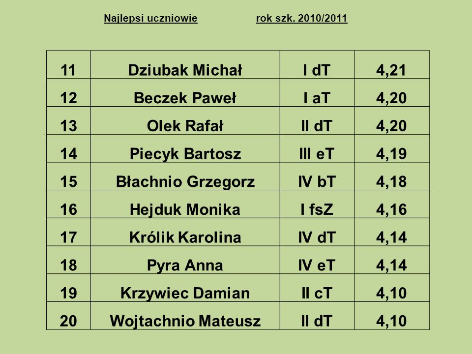 11 Dziubak Michał I dT 4,21 12 Beczek Paweł I aT 4,20 13 Olek Rafał