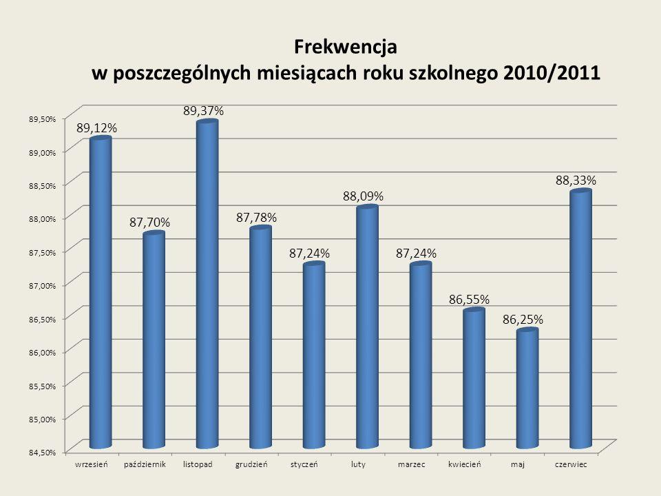 w poszczególnych miesiącach roku szkolnego 2010/2011
