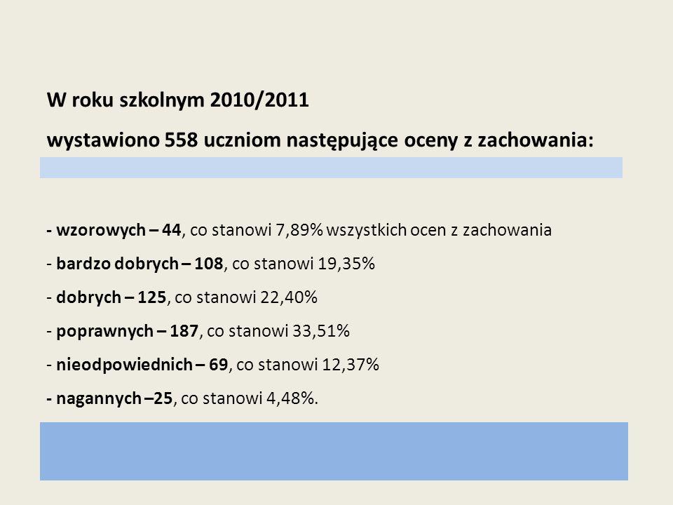 wystawiono 558 uczniom następujące oceny z zachowania: