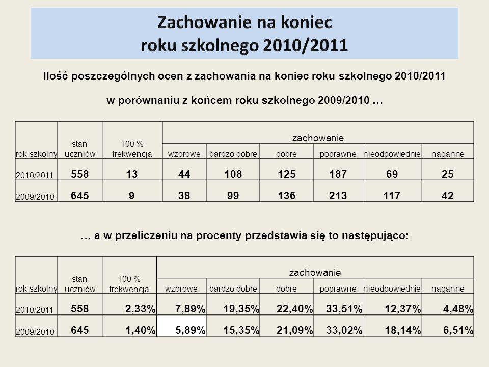 Zachowanie na koniec roku szkolnego 2010/2011