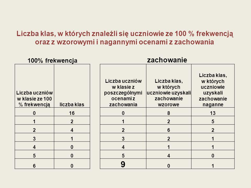 Liczba klas, w których znaleźli się uczniowie ze 100 % frekwencją oraz z wzorowymi i nagannymi ocenami z zachowania