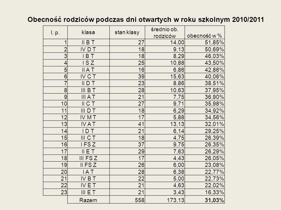 Obecność rodziców podczas dni otwartych w roku szkolnym 2010/2011