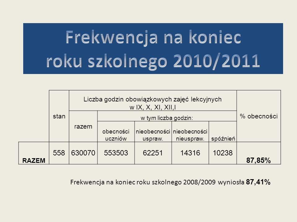 Frekwencja na koniec roku szkolnego 2010/2011