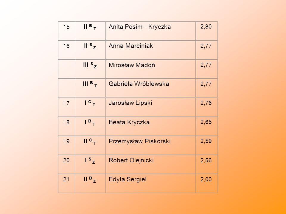 II B T Anita Posim - Kryczka II S Z Anna Marciniak III S Z