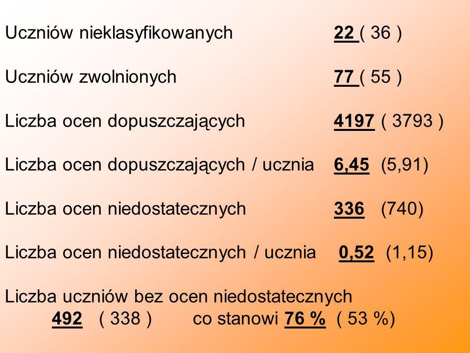 Uczniów nieklasyfikowanych 22 ( 36 )