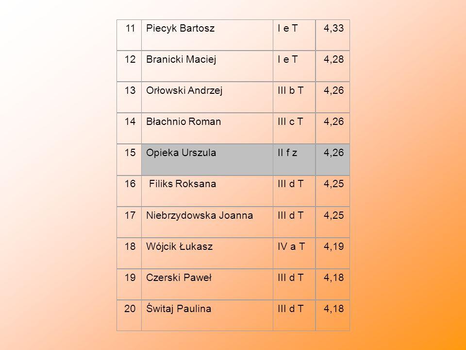 11 Piecyk Bartosz. I e T. 4,33. 12. Branicki Maciej. 4,28. 13. Orłowski Andrzej. III b T. 4,26.