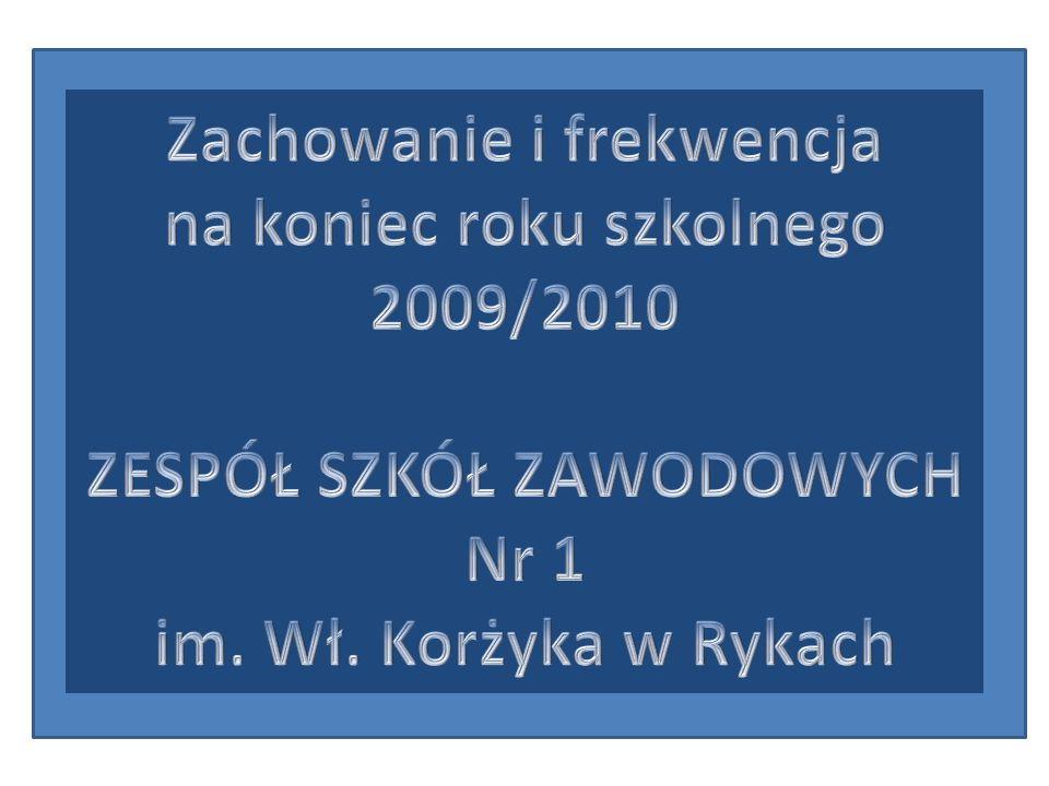 Zachowanie i frekwencja na koniec roku szkolnego 2009/2010