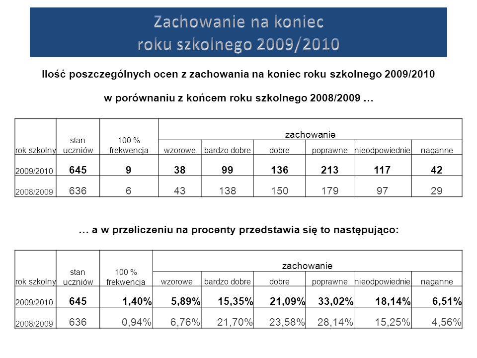 Zachowanie na koniec roku szkolnego 2009/2010