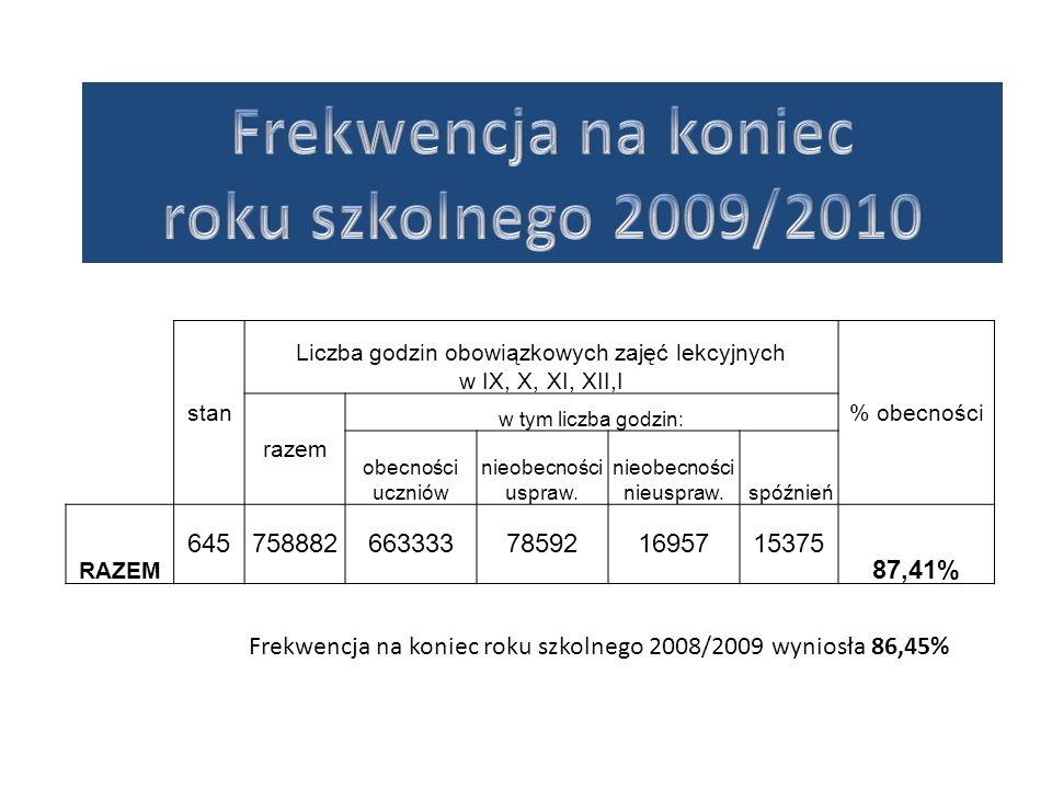 Frekwencja na koniec roku szkolnego 2009/2010