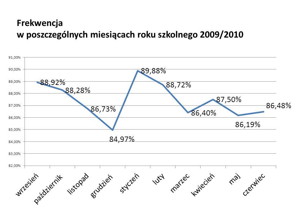 Frekwencja w poszczególnych miesiącach roku szkolnego 2009/2010