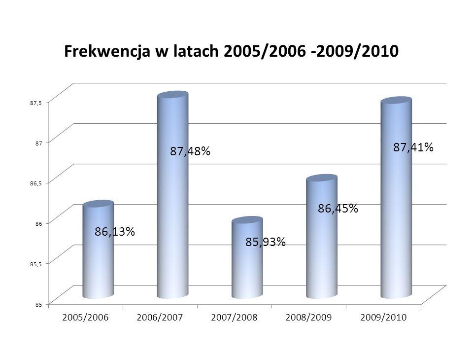 Frekwencja w latach 2005/2006 -2009/2010