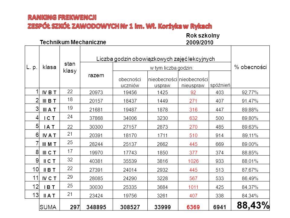 RANKING FREKWENCJI ZESPÓŁ SZKÓŁ ZAWODOWYCH Nr 1 im. Wł. Korżyka w Rykach. Technikum Mechaniczne. Rok szkolny 2009/2010.