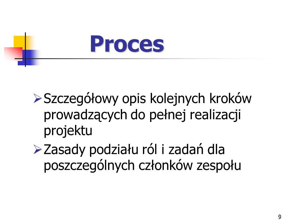 Proces Szczegółowy opis kolejnych kroków prowadzących do pełnej realizacji projektu.