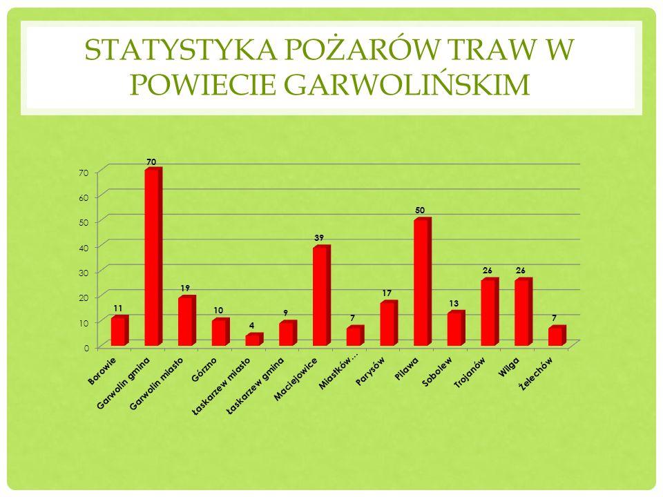 Statystyka pożarów traw w powiecie garwolińskim