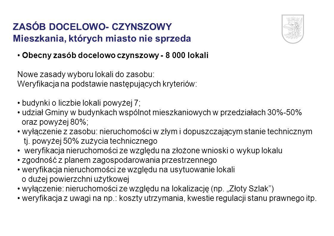 ZASÓB DOCELOWO- CZYNSZOWY Mieszkania, których miasto nie sprzeda