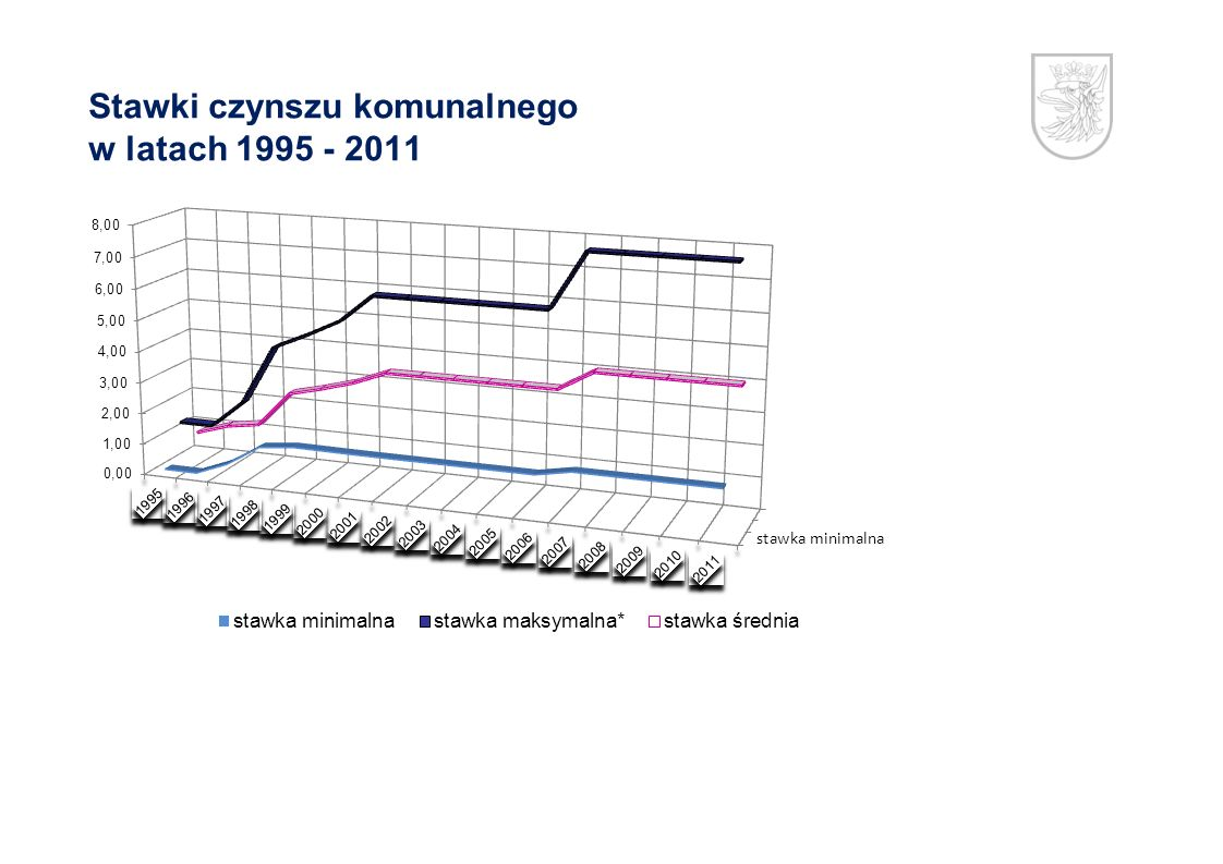 Stawki czynszu komunalnego w latach 1995 - 2011