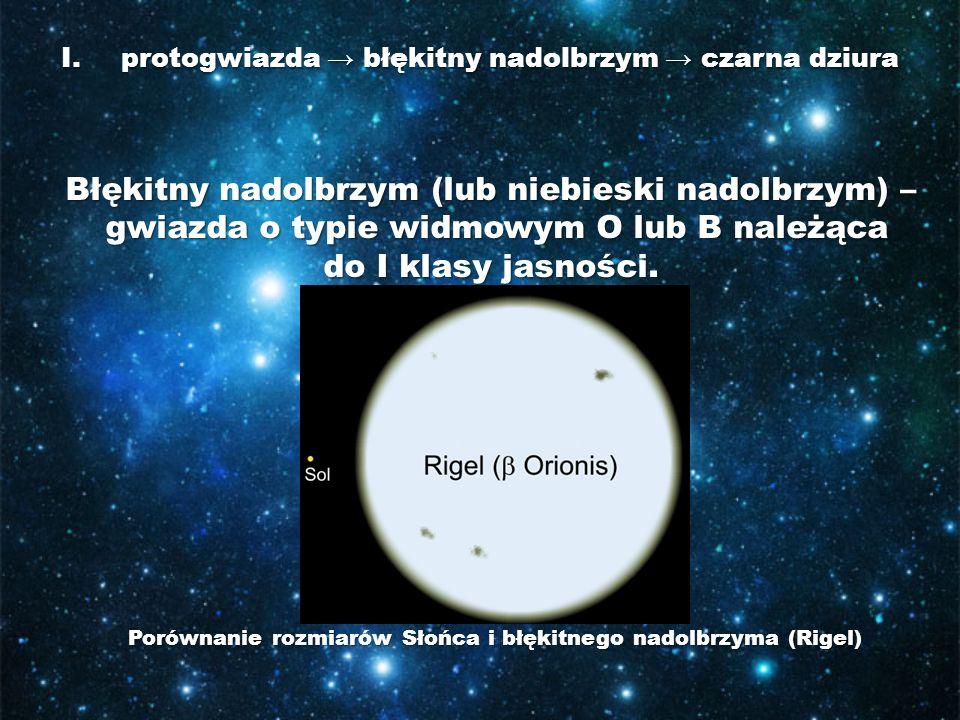 protogwiazda → błękitny nadolbrzym → czarna dziura