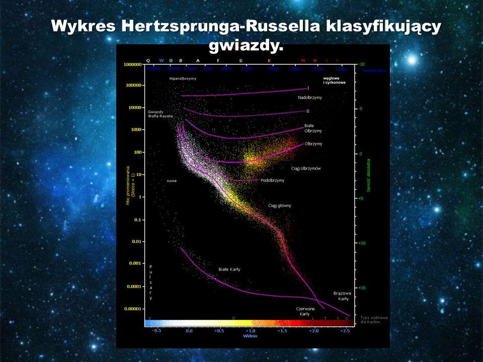 Wykres Hertzsprunga-Russella klasyfikujący gwiazdy.