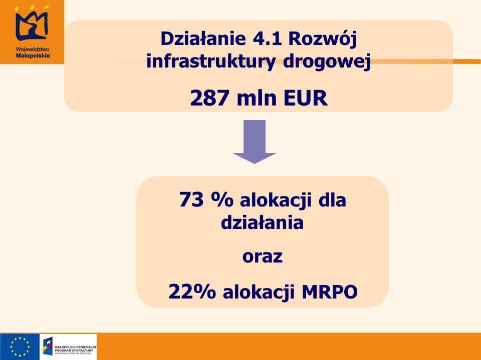 287 mln EUR 73 % alokacji dla działania 22% alokacji MRPO