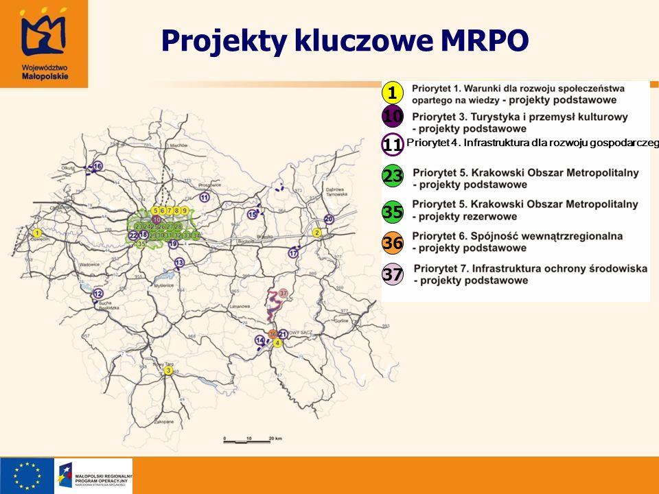 Projekty kluczowe MRPO