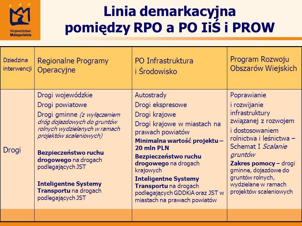 Linia demarkacyjna pomiędzy RPO a PO IiŚ i PROW