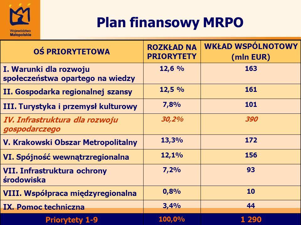 Plan finansowy MRPO OŚ PRIORYTETOWA ROZKŁAD NA PRIORYTETY