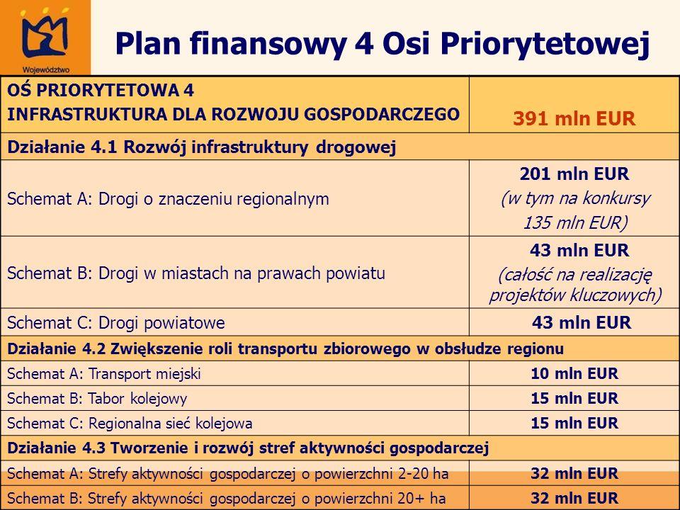 Plan finansowy 4 Osi Priorytetowej
