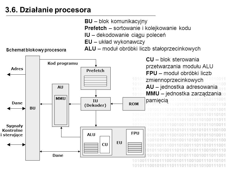 3.6. Działanie procesora BU – blok komunikacyjny