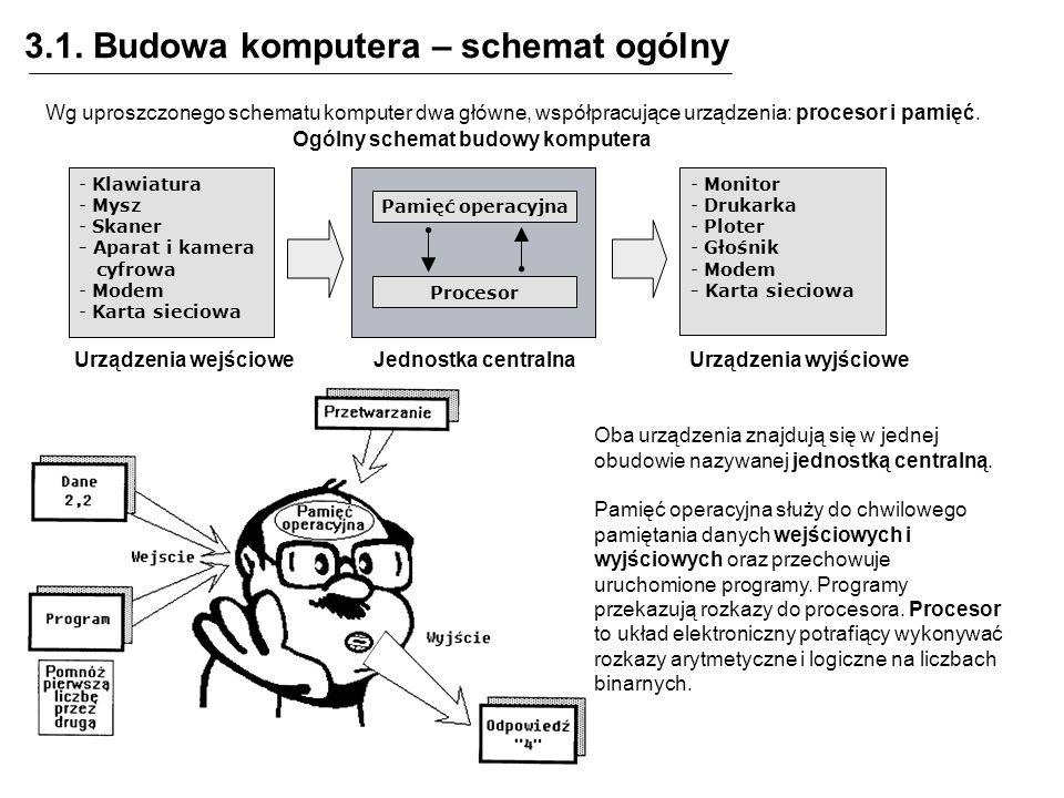 3.1. Budowa komputera – schemat ogólny