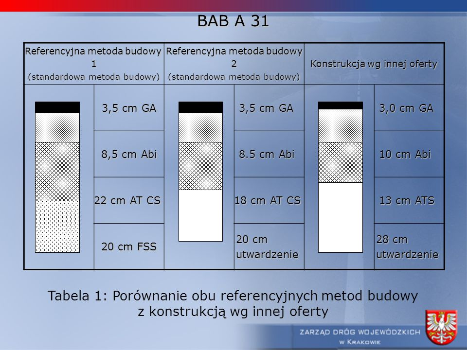 BAB A 31 Tabela 1: Porównanie obu referencyjnych metod budowy
