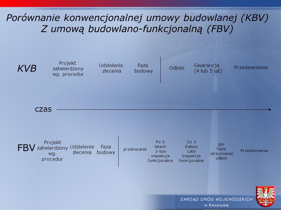 Porównanie konwencjonalnej umowy budowlanej (KBV)
