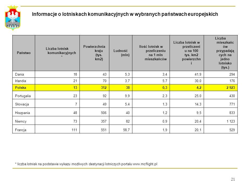 Informacje o lotniskach komunikacyjnych w wybranych państwach europejskich