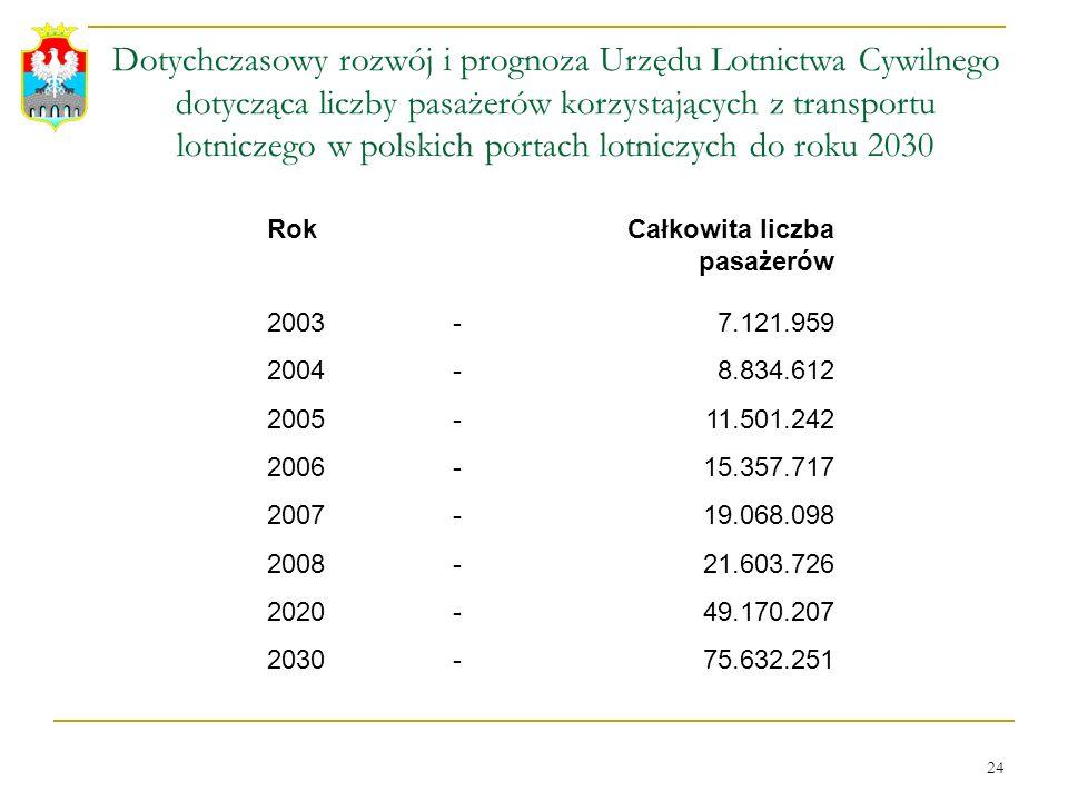 Dotychczasowy rozwój i prognoza Urzędu Lotnictwa Cywilnego dotycząca liczby pasażerów korzystających z transportu lotniczego w polskich portach lotniczych do roku 2030