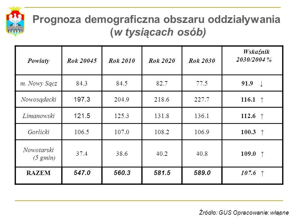 Prognoza demograficzna obszaru oddziaływania (w tysiącach osób)