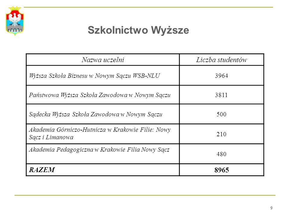 Szkolnictwo Wyższe Nazwa uczelni Liczba studentów RAZEM 8965