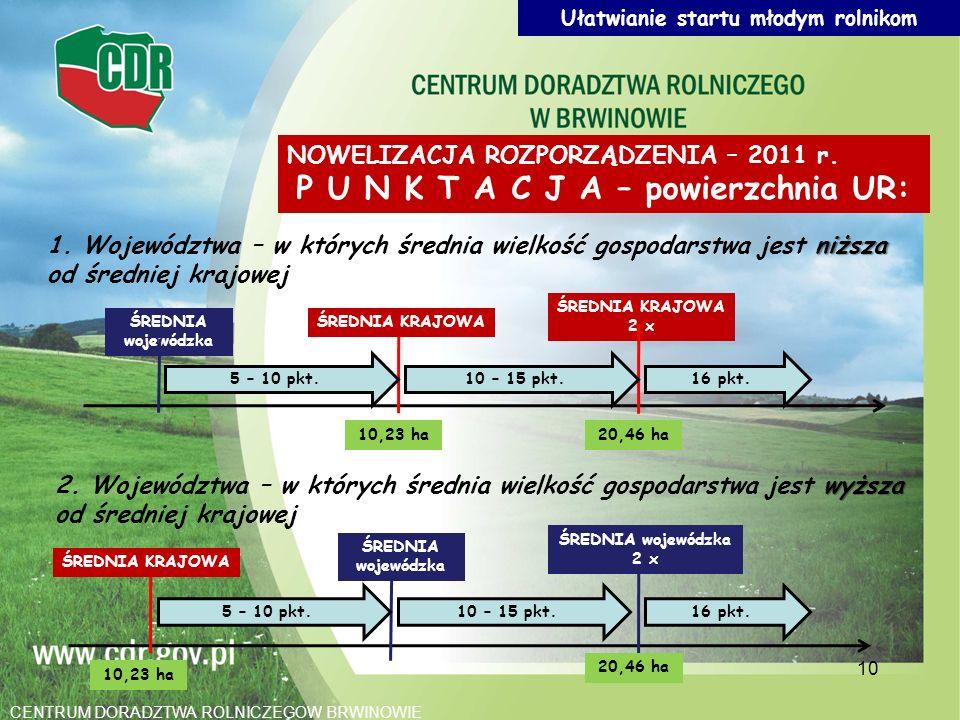 Ułatwianie startu młodym rolnikom P U N K T A C J A – powierzchnia UR: