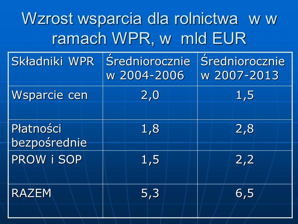 Wzrost wsparcia dla rolnictwa w w ramach WPR, w mld EUR