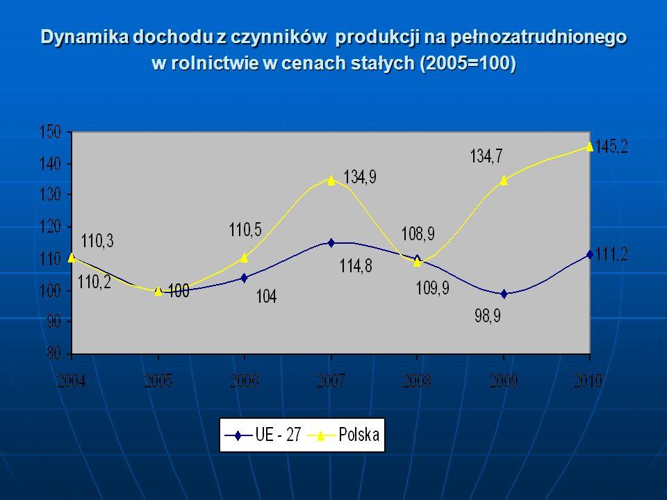 Dynamika dochodu z czynników produkcji na pełnozatrudnionego w rolnictwie w cenach stałych (2005=100)