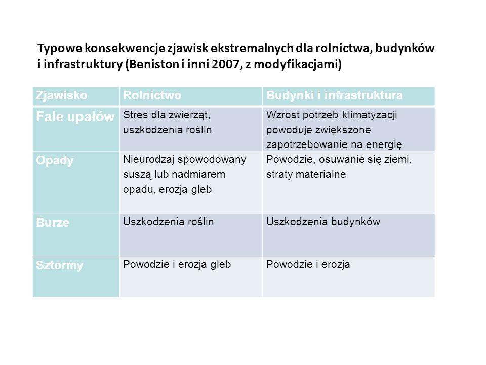 Typowe konsekwencje zjawisk ekstremalnych dla rolnictwa, budynków i infrastruktury (Beniston i inni 2007, z modyfikacjami)
