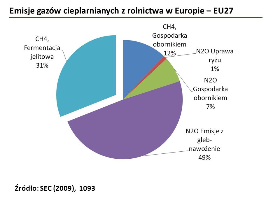 Emisje gazów cieplarnianych z rolnictwa w Europie – EU27