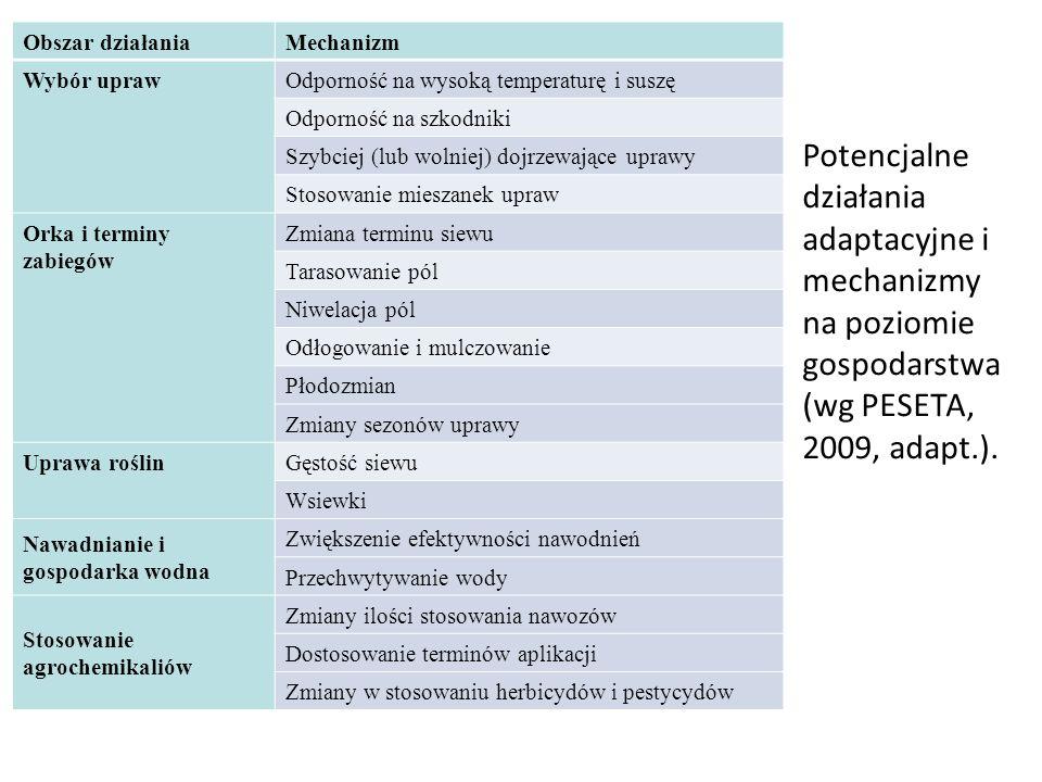 Obszar działania Mechanizm. Wybór upraw. Odporność na wysoką temperaturę i suszę. Odporność na szkodniki.