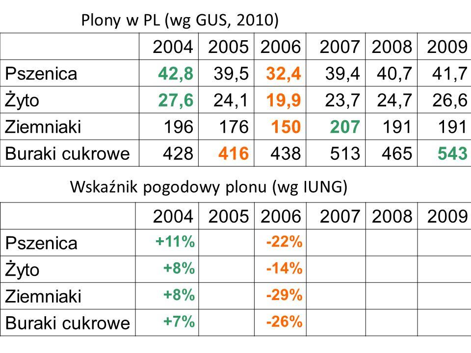 Wskaźnik pogodowy plonu (wg IUNG) 2004 2005 2006 2007 2008 2009