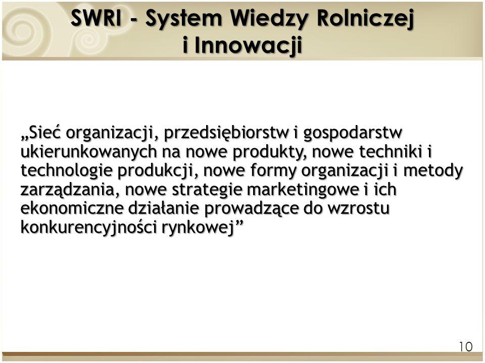 SWRI - System Wiedzy Rolniczej i Innowacji